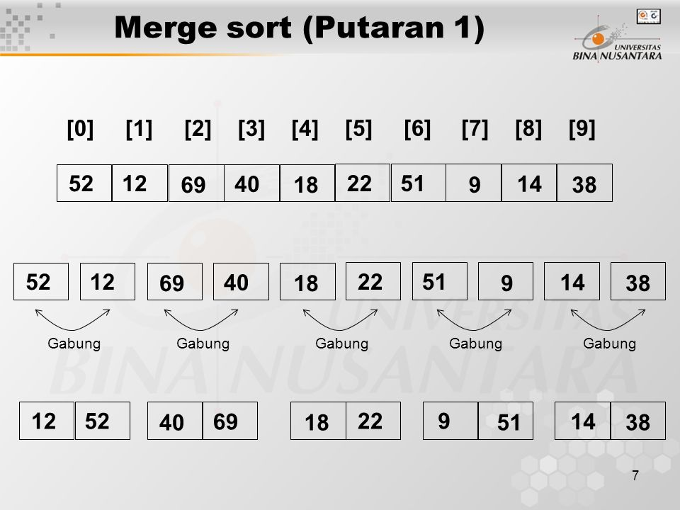 Merge sort (Putaran 1) [0] [1] [2] [3] [4] [5] [6] [7] [8] [9] 52 12